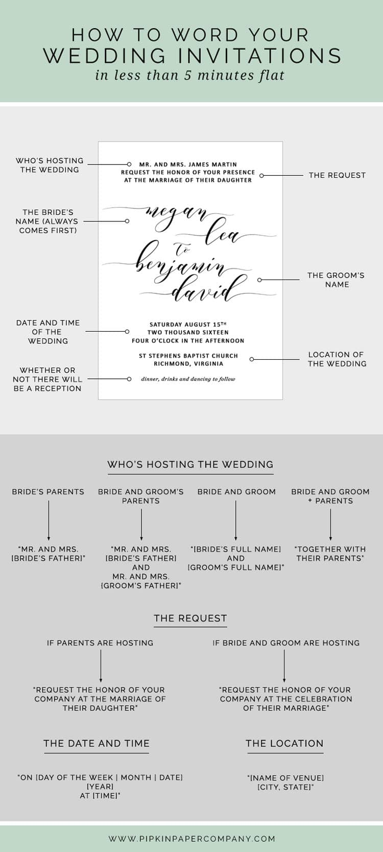 HOW TO WRITE YOUR WEDDING INVITATION MESSAGE | Pipkin Paper Company